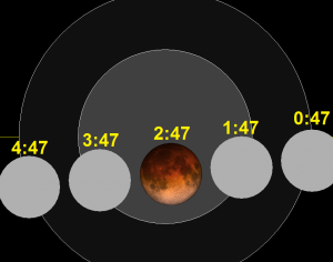 Lunar_eclipse_chart_close-2015Sep28_1