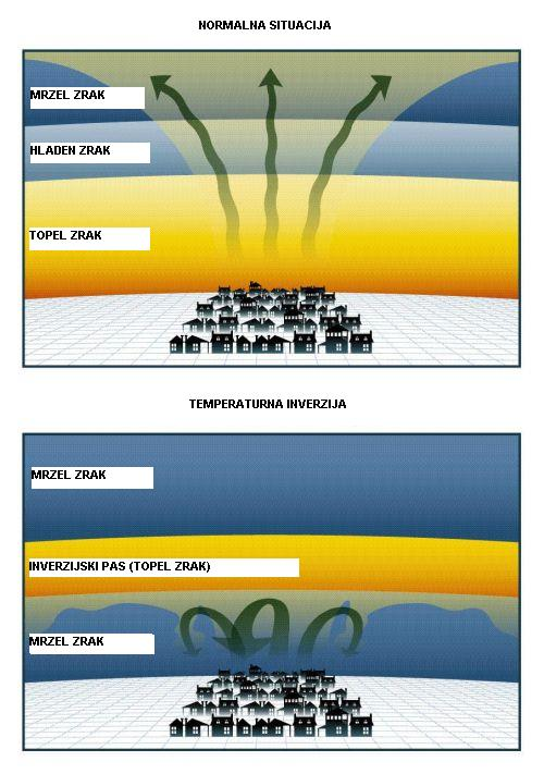 Primer temperaturne inverzije in kakšna je razlika v primerjavi z normalno situacijo.